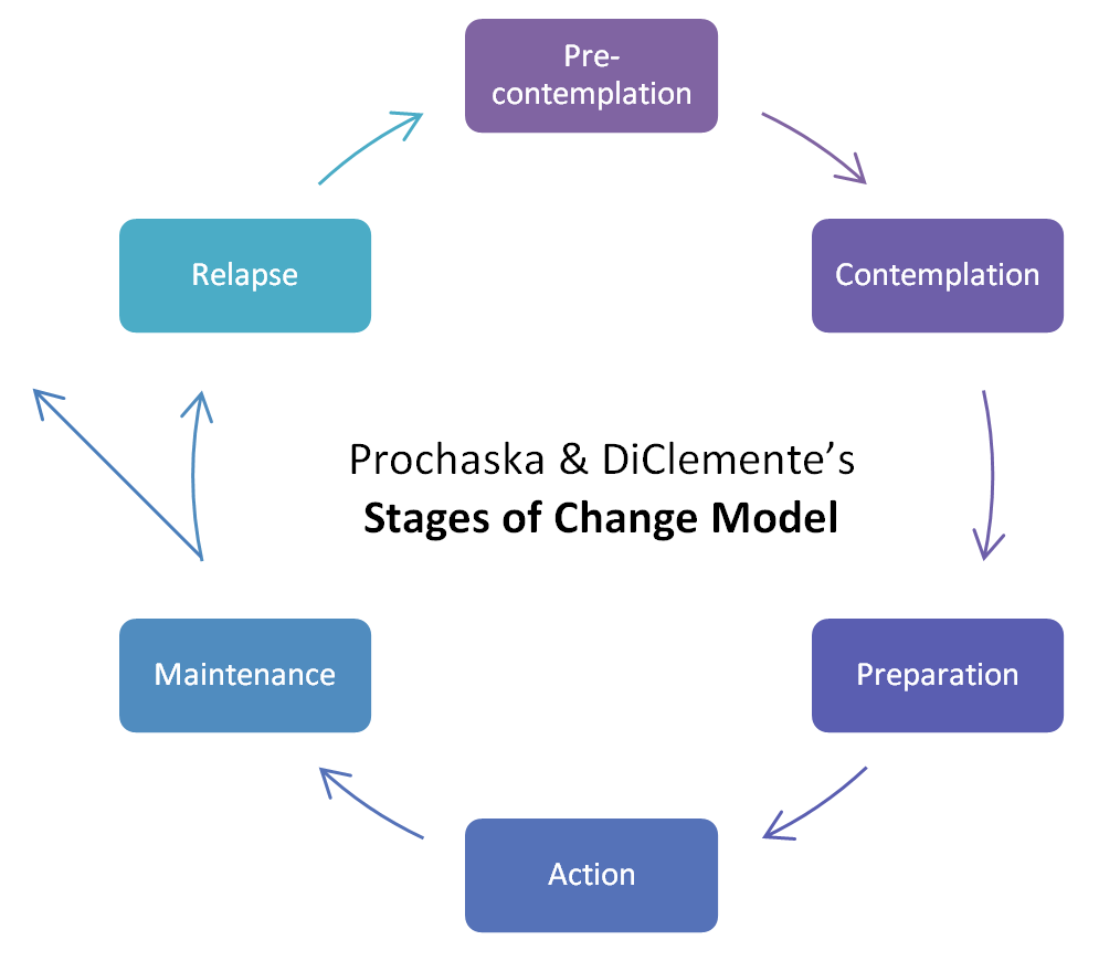 Stages of Change graphic edit.png